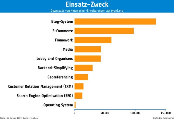 Downloads von Netzmacher-Extensions auf typo3.org nach Einsatz-Zweck. Platz 1: Blog-System (Browser), Platz 2: E-Commerce (Caddy, Quick Shop), Platz 3: Framework (Start)